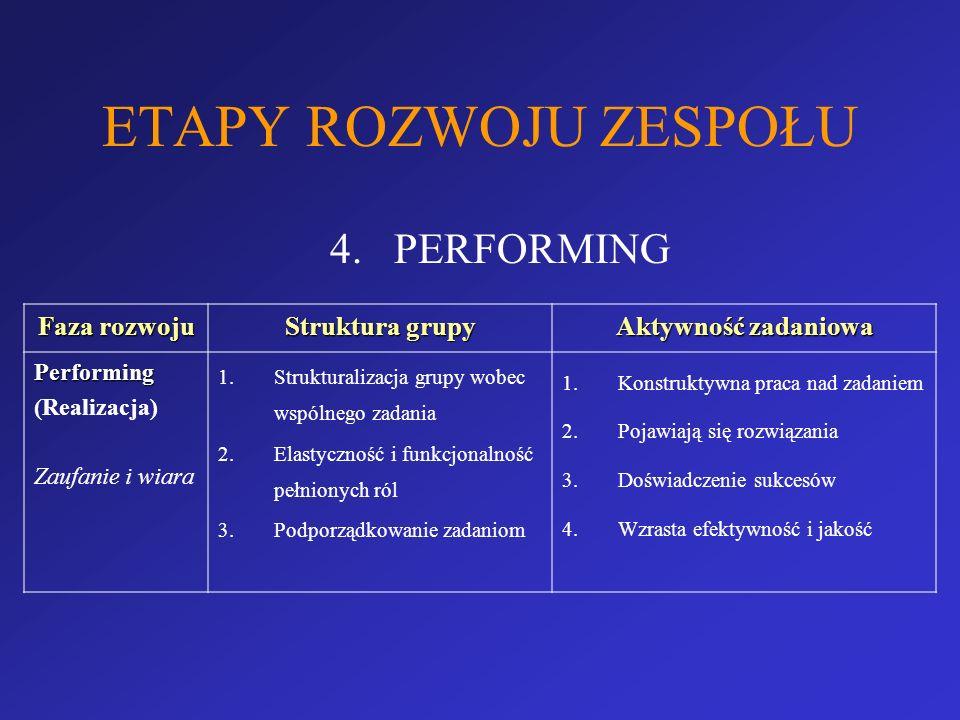 ETAPY ROZWOJU ZESPOŁU 4.PERFORMING Faza rozwoju Struktura grupy Aktywność zadaniowa Performing (Realizacja) Zaufanie i wiara 1.Strukturalizacja grupy