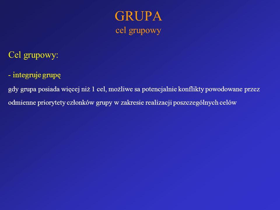 GRUPA cel grupowy Cel grupowy: dodatkowo wiąże się z typem i trudnością zadania TYPY ZADAŃ addytywne (rezultat jest sumą wkładu każdej z osób) dysjunktywne (istnieje 1 dobre rozwiązanie i trzeba je znaleźć) sukces zależy od posiadania przez grupę eksperta, grupa nie wyskoczy ponad niego kompensujące (osoby nie posiadają pełnej wiedzy nt sprawy ryzyko, że grupa ulegnie osobie, która najbardziej konsekwentna / głośna koniunktywne (realizacja zależy od najsłabszego członka grupy) do podziału (możliwość rozdzielenia czynności)