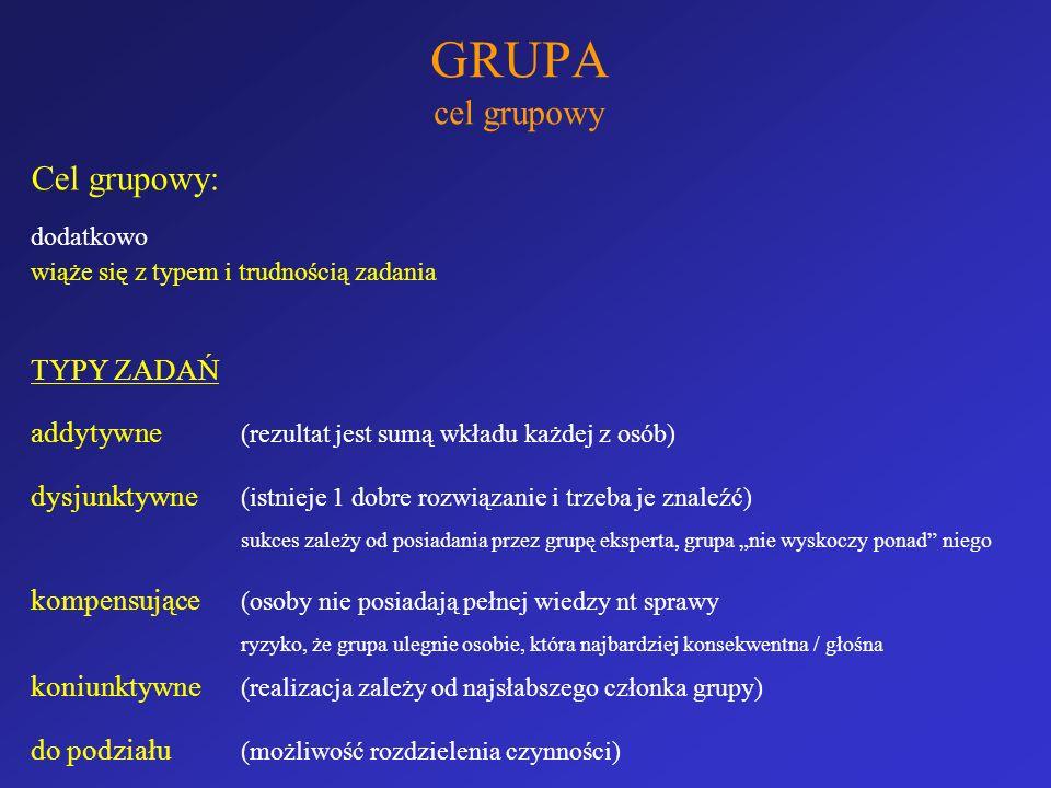 GRUPA cel grupowy Cel grupowy: dodatkowo wiąże się z typem i trudnością zadania TYPY ZADAŃ addytywne (rezultat jest sumą wkładu każdej z osób) dysjunk