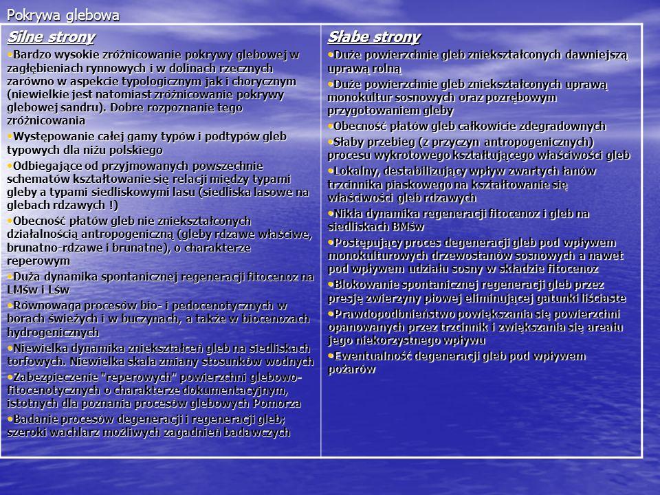 C.D o pokrywie glebowej Szanse Generalna presja na dostosowywanie składów drzewostanów do uwarunkowań siedliskowych Generalna presja na dostosowywanie składów drzewostanów do uwarunkowań siedliskowych Możliwość dotowania działań z zakresu przebudowy drzewostanów ze źródeł zewnętrznych Możliwość dotowania działań z zakresu przebudowy drzewostanów ze źródeł zewnętrznychZagrożenia Ewentualne zmiany w glebach hydrogenicznych w konsekwencji zmian klimatycznych (susze; +) Ewentualne zmiany w glebach hydrogenicznych w konsekwencji zmian klimatycznych (susze; +) Ewentualność zmian w glebach pod wpływem imisji przemysłowych (hipotetyczna;+) Ewentualność zmian w glebach pod wpływem imisji przemysłowych (hipotetyczna;+)