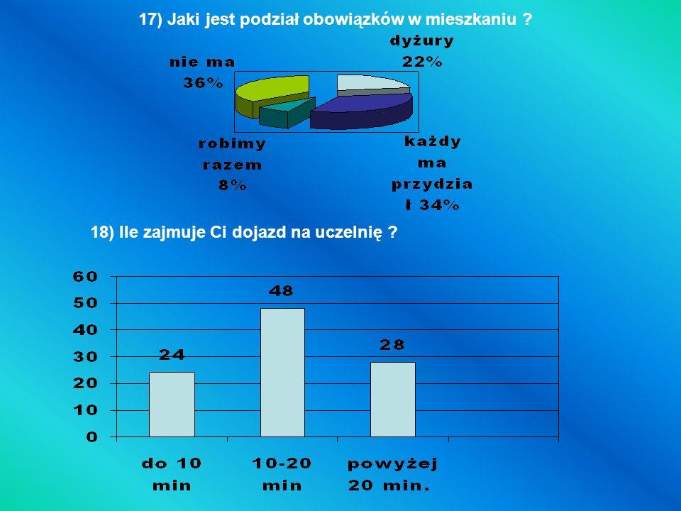 17) Jaki jest podział obowiązków w mieszkaniu ? 18) Ile zajmuje Ci dojazd na uczelnię ?