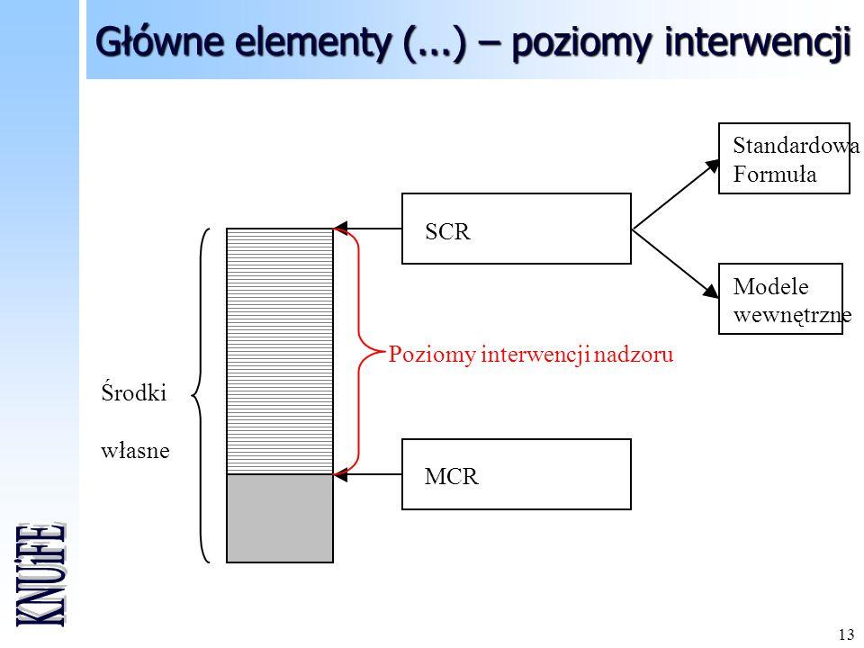 13 Główne elementy (...) – poziomy interwencji Środki własne SCR MCR Poziomy interwencji nadzoru Standardowa Formuła Modele wewnętrzne