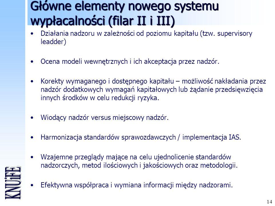 14 Główne elementy nowego systemu wypłacalności (filar II i III) Działania nadzoru w zależności od poziomu kapitału (tzw. supervisory leadder) Ocena m