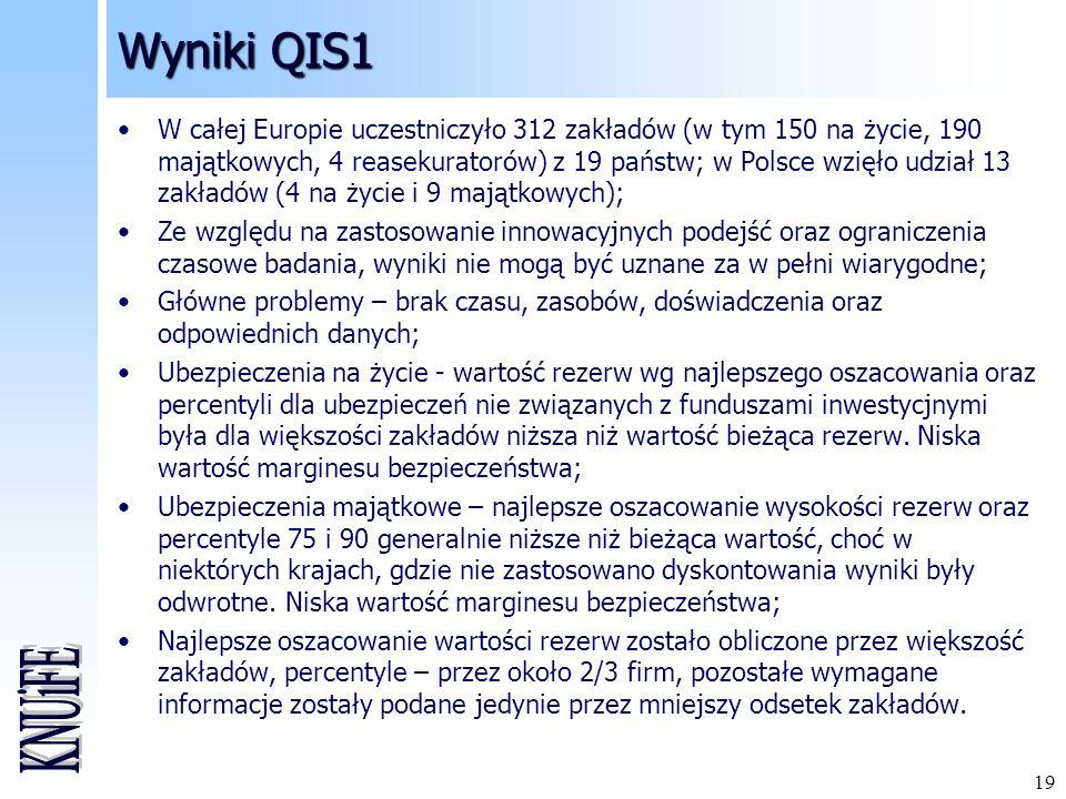 19 Wyniki QIS1 W całej Europie uczestniczyło 312 zakładów (w tym 150 na życie, 190 majątkowych, 4 reasekuratorów) z 19 państw; w Polsce wzięło udział