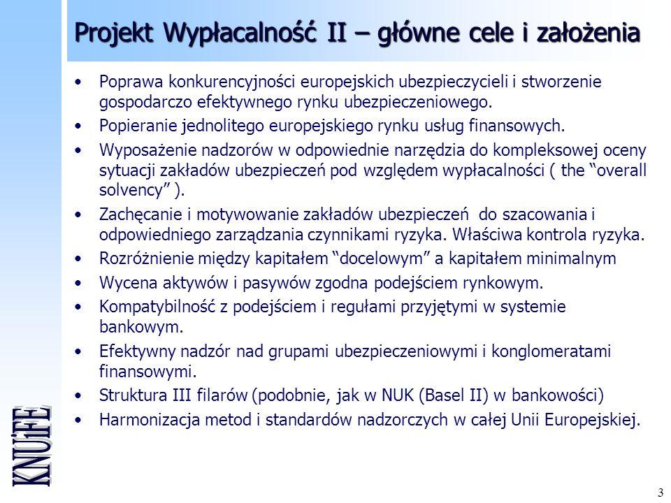3 Projekt Wypłacalność II – główne cele i założenia Poprawa konkurencyjności europejskich ubezpieczycieli i stworzenie gospodarczo efektywnego rynku u