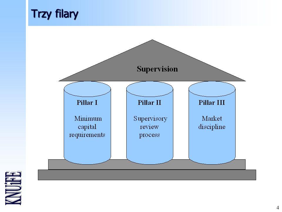 15 Wypłacalność II – główne problemy do rozwiązania Standardowa formuła wymaganego kapitału zabezpieczającego wypłacalność (SCR) i minimalnego wymaganego kapitału (MCR) Zagadnienia specyficzne dla grup ubezpieczeniowych: »siła wiodącego nadzoru »efekty dywersyfikacji i zarażenia w grupach kapitałowych »zatwierdzanie modeli wewnętrznych grup zakładów