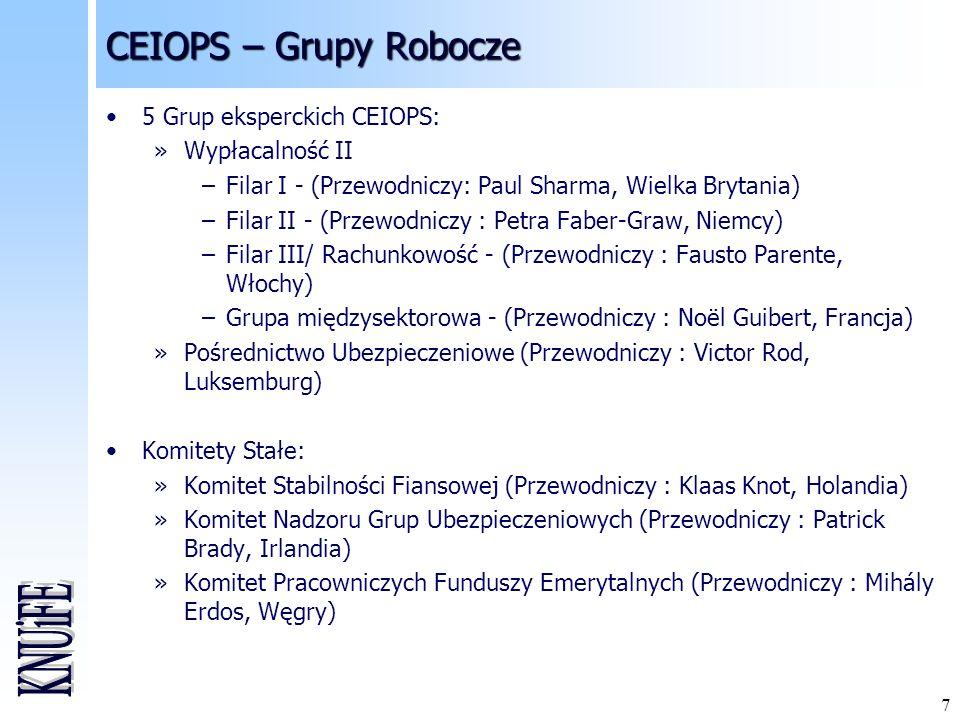7 CEIOPS – Grupy Robocze 5 Grup eksperckich CEIOPS: »Wypłacalność II –Filar I - (Przewodniczy: Paul Sharma, Wielka Brytania) –Filar II - (Przewodniczy