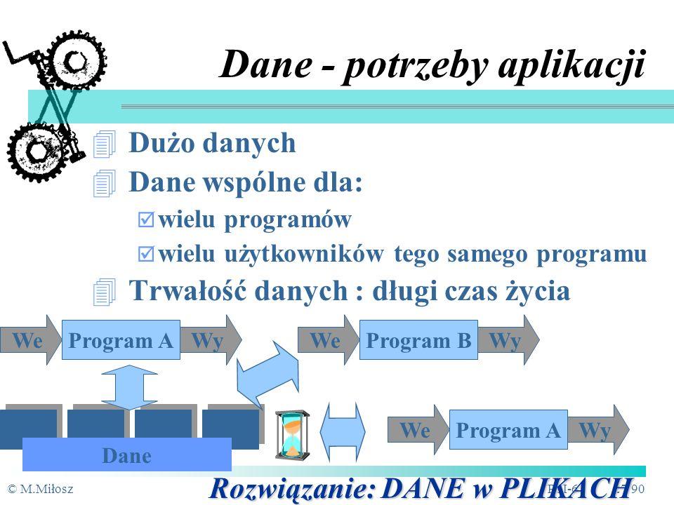 © M.MiłoszPSI-6 26/90 Program Dane WeWy Dane w programach Dane wewnątrz programów (we/wy, wykorzystanie przez jednego użytkownika i w trakcie pojedynczej sesji) - nietrwałe, niedostępne dla wielu użytkowników
