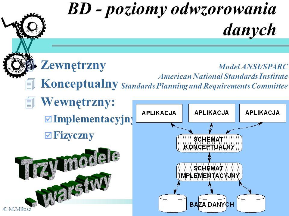 © M.MiłoszPSI-6 31/90 BD - pożądane właściwości Współdzielenie danych Brak redundancji Integralność Spójność Bezpieczeństwo danych Poufność danych Abstrakcyjność danych Niezależność danych od programów Niezawodność dostępu