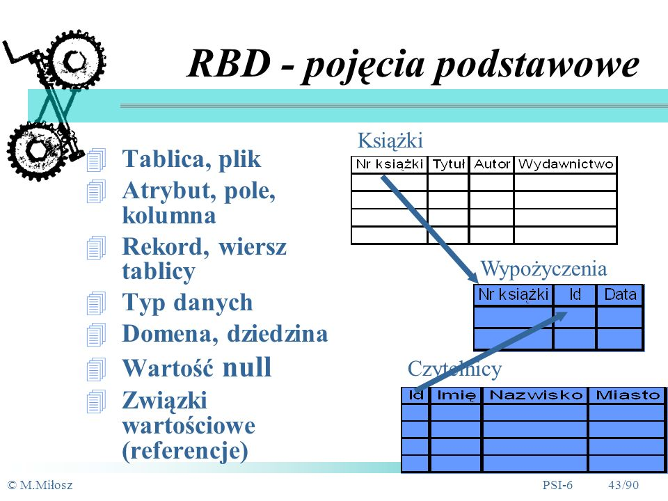 © M.MiłoszPSI-6 42/90 Model relacyjny - historia Dr E.F.Codd, IBM (1970) - A Relational Model for Large Shared Data Banks Lata 70.: IBM (System/R); IN