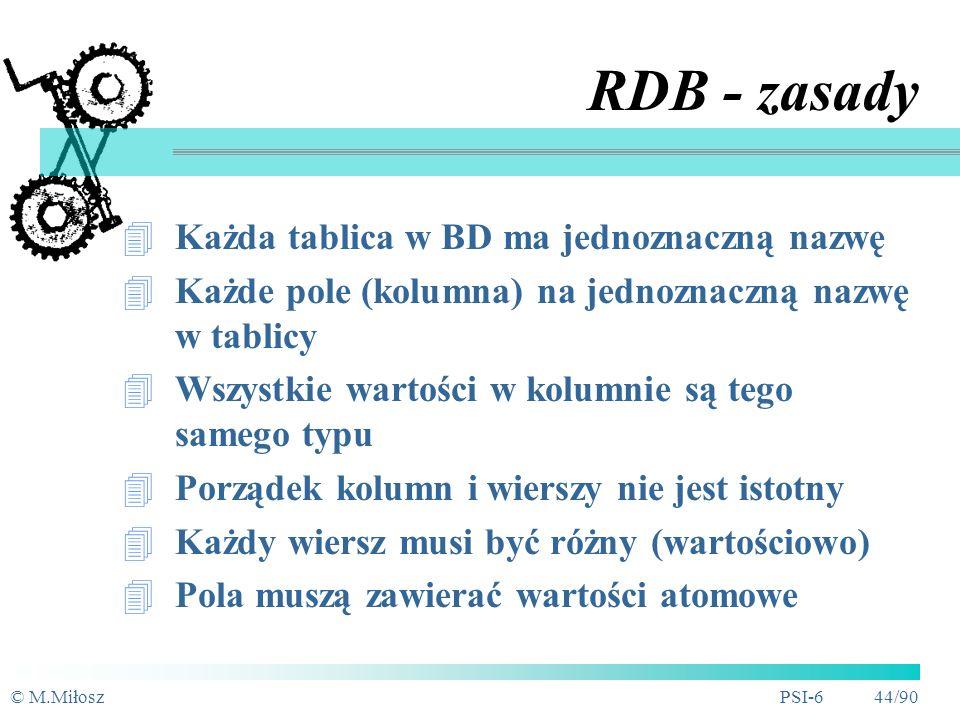 © M.MiłoszPSI-6 43/90 RBD - pojęcia podstawowe Tablica, plik Atrybut, pole, kolumna Rekord, wiersz tablicy Typ danych Domena, dziedzina Wartość null Związki wartościowe (referencje) Książki Czytelnicy Wypożyczenia