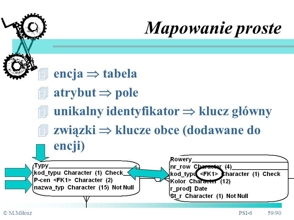 © M.MiłoszPSI-6 58/90 Problemy mapowania Nazewnictwo (identyfikatory, sposób ich tworzenia, nazwy typów, dziedziny) Ograniczenia ilościowe (np.