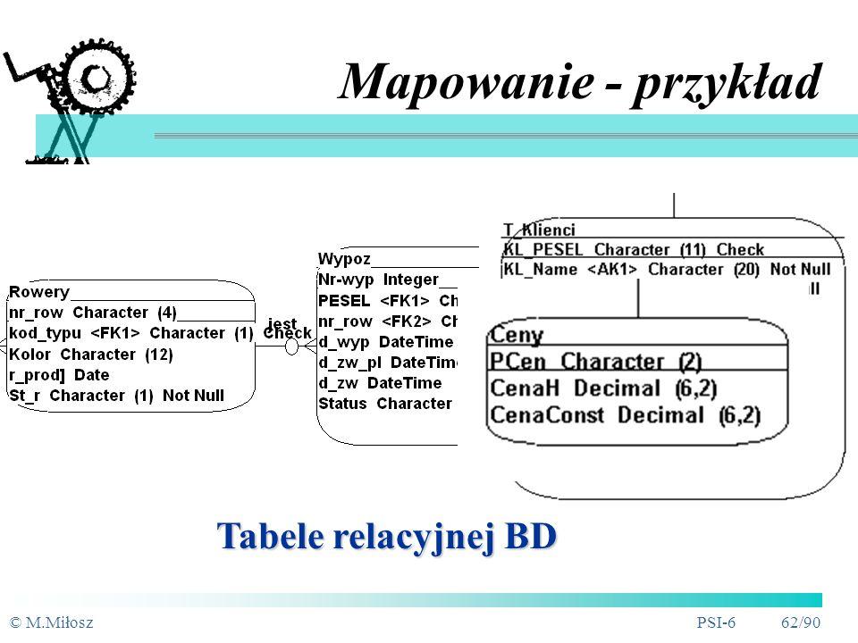 © M.MiłoszPSI-6 61/90 Mapowanie - przykład ERD z atrybutami