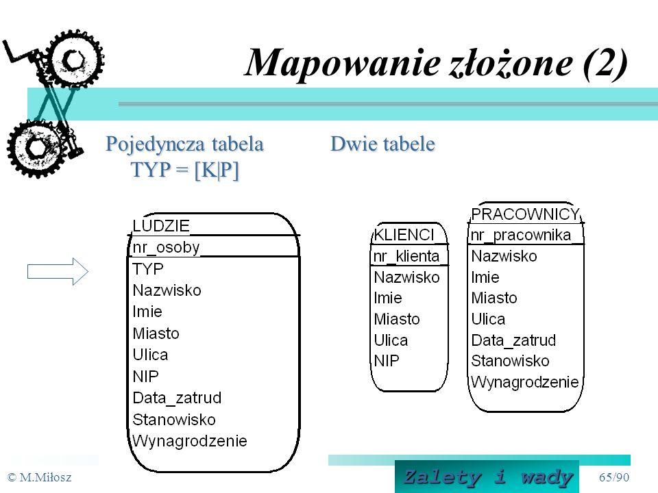 © M.MiłoszPSI-6 64/90 Mapowanie złożone (1) Mapowanie złożone - nieoczywiste (związki wielu encji): Mapowanie na pojedynczą tabelę (kodowanie) Mapowanie na oddzielne tabele Mapowanie związków wykluczających się