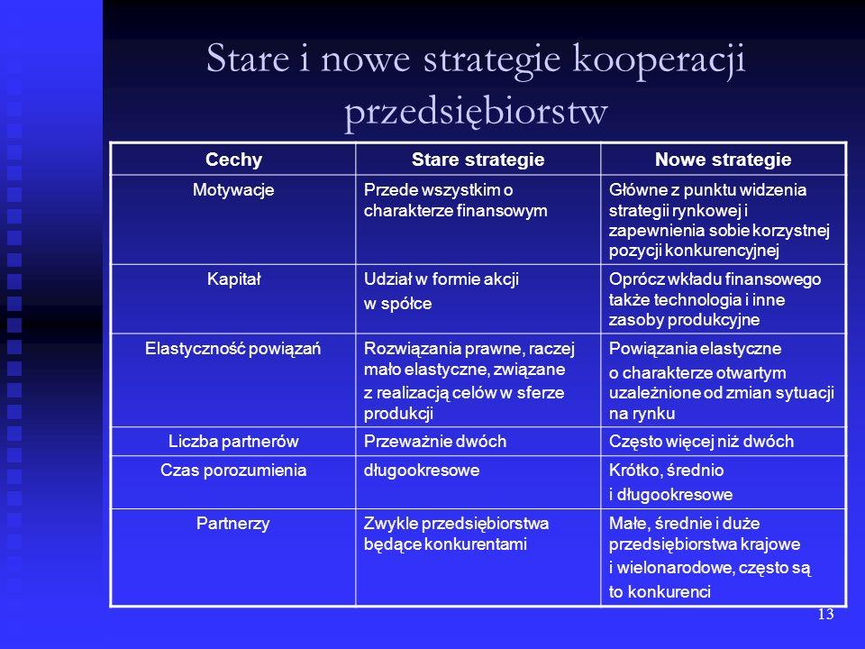12 Strategie działania wobec konkurencji cd. Możemy je podzielić również ze względu na kryterium w stosunku do konkurencji: rezygnacji lub wycofywania