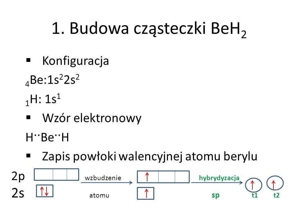 1. Budowa cząsteczki BeH 2 Konfiguracja 4 Be:1s 2 2s 2 1 H: 1s 1 Wzór elektronowy H··Be··H Zapis powłoki walencyjnej atomu berylu 2p wzbudzenie hybryd