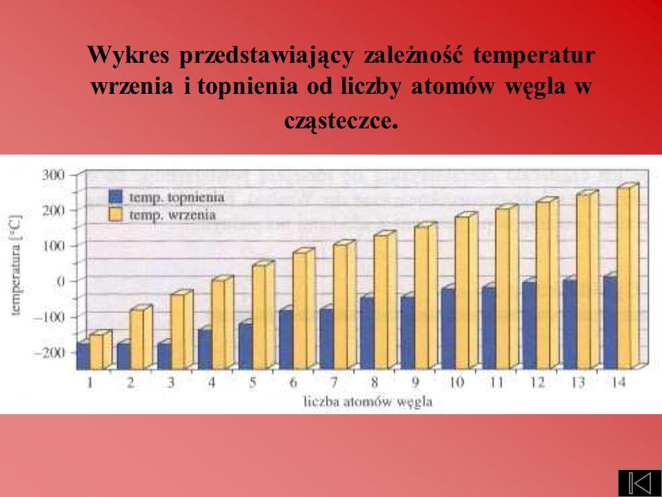 Temperatura wrzenia i topnienia, a stopień rozgałęzienia łańcucha.