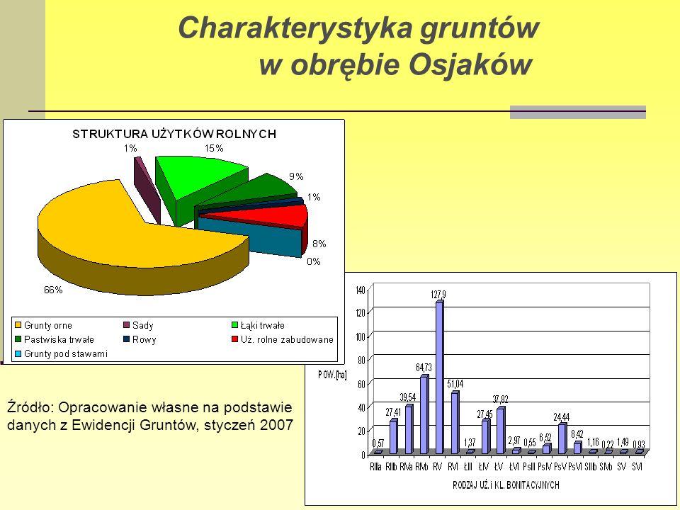 Charakterystyka gruntów w obrębie Osjaków Źródło: Opracowanie własne na podstawie danych z Ewidencji Gruntów, styczeń 2007