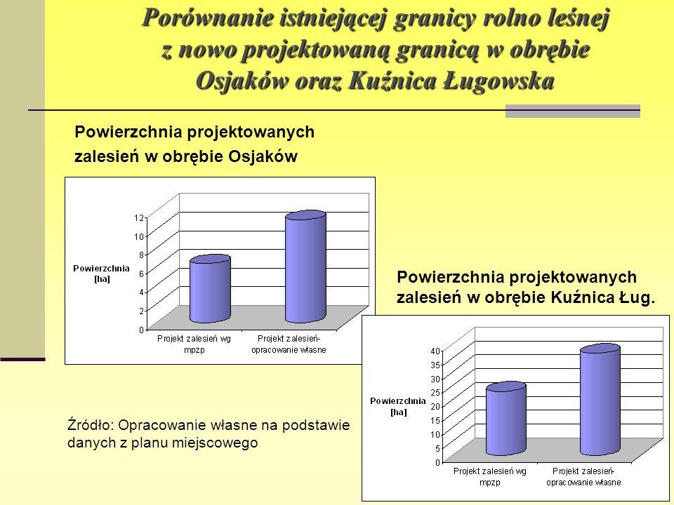 Porównanie istniejącej granicy rolno leśnej z nowo projektowaną granicą w obrębie Osjaków oraz Kuźnica Ługowska Powierzchnia projektowanych zalesień w