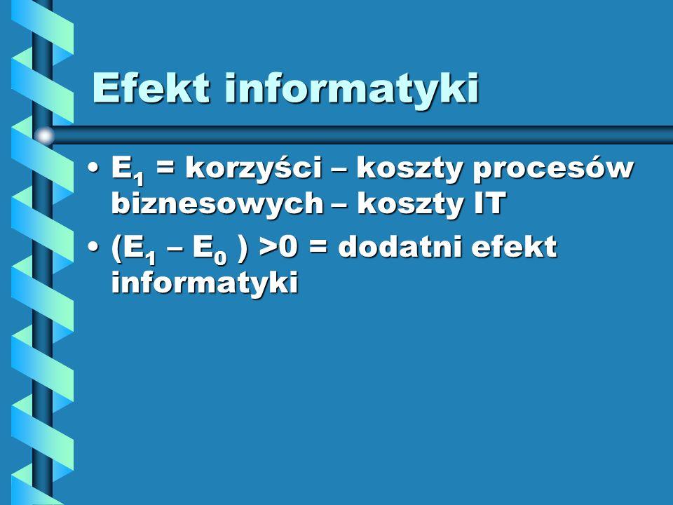 Efekt informatyki E 1 = korzyści – koszty procesów biznesowych – koszty ITE 1 = korzyści – koszty procesów biznesowych – koszty IT (E 1 – E 0 ) >0 = dodatni efekt informatyki(E 1 – E 0 ) >0 = dodatni efekt informatyki
