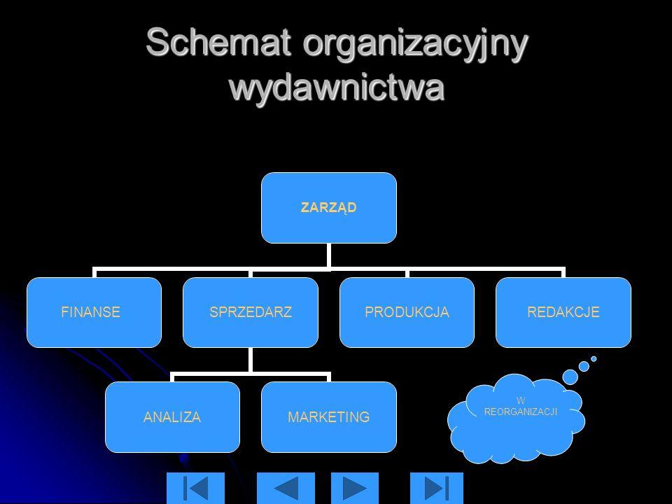 Schemat organizacyjny wydawnictwa ZARZĄD FINANSE SPRZEDARZ ANALIZAMARKETING PRODUKCJAREDAKCJE W REORGANIZACJI