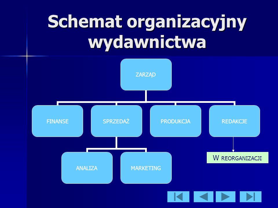 Schemat organizacyjny wydawnictwa ZARZĄD FINANSESPRZEDAŻ ANALIZAMARKETING PRODUKCJAREDAKCJE W REORGANIZACJI
