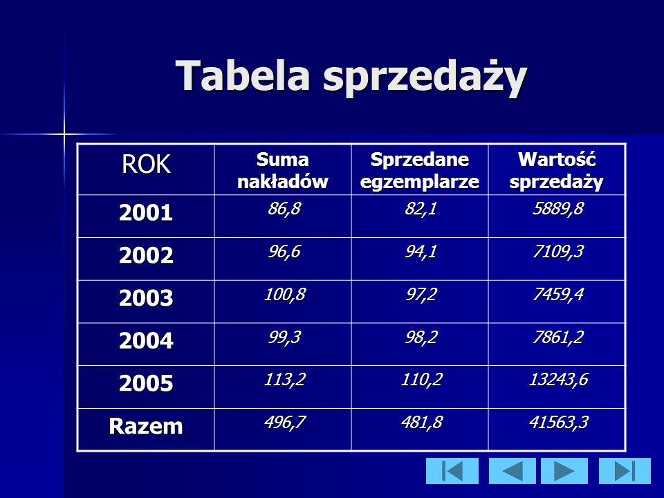 Tabela sprzedaży ROK Suma nakładów Sprzedane egzemplarze Wartość sprzedaży 200186,882,15889,8 200296,694,17109,3 2003100,897,27459,4 200499,398,27861,2 2005113,2110,213243,6 Razem496,7481,841563,3