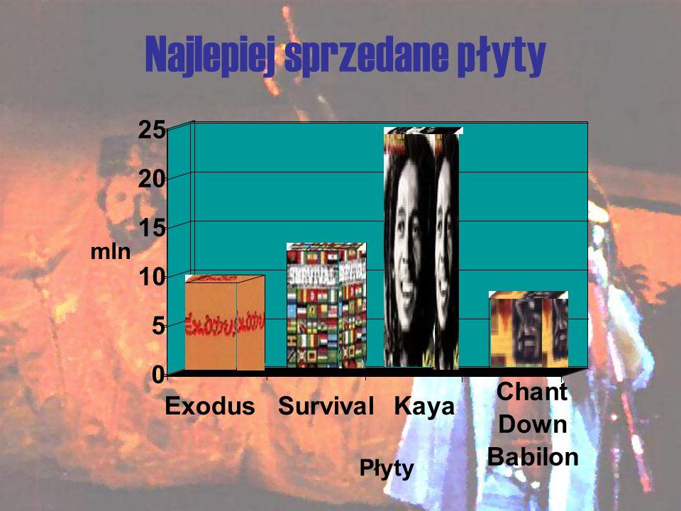 Najlepiej sprzedane płyty 0 5 10 15 20 25 mln SurvivalExodusKaya Chant Down Babilon Płyty