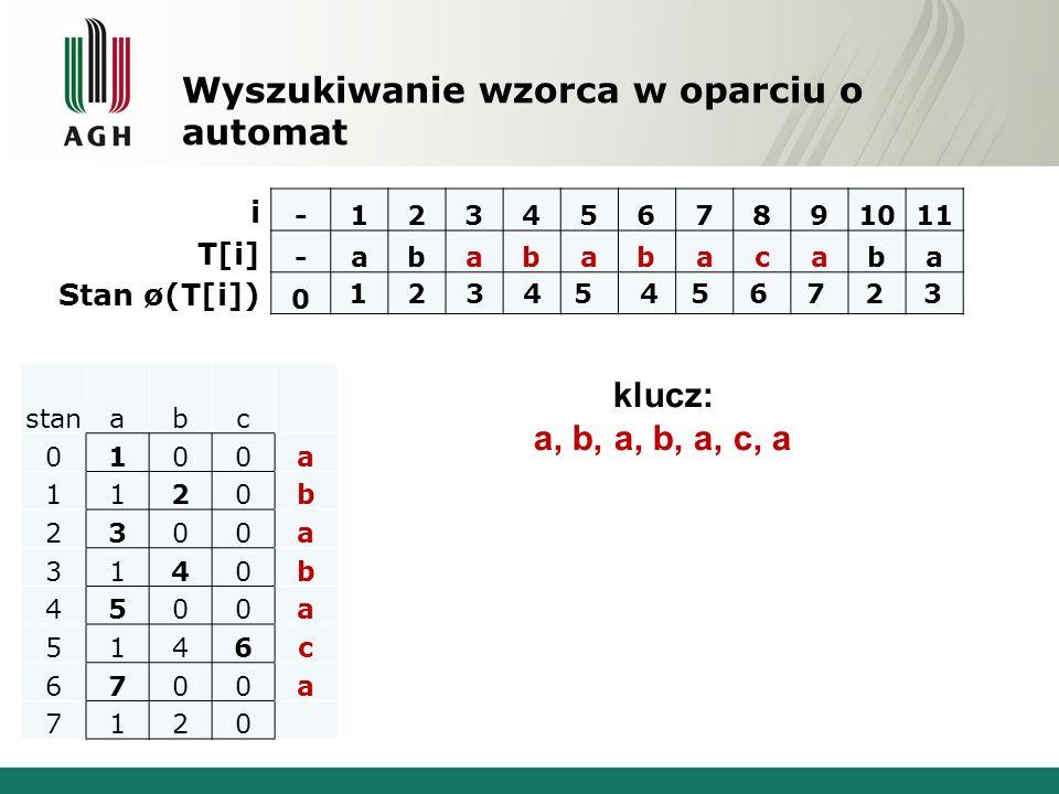 Wyszukiwanie wzorca w oparciu o automat -1234567891011 -abababacaba 0 klucz: a, b, a, b, a, c, a stanabc 0100a 1120b 2300a 3140b 4500a 5146c 6700a 712