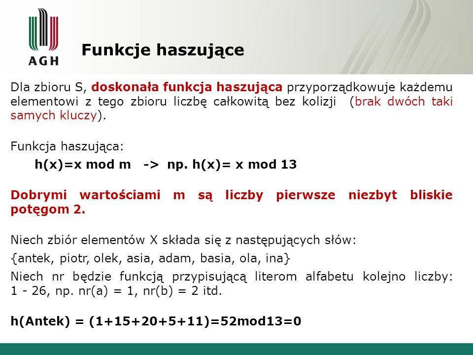 Funkcje haszujące Dla zbioru S, doskonała funkcja haszująca przyporządkowuje każdemu elementowi z tego zbioru liczbę całkowitą bez kolizji (brak dwóch