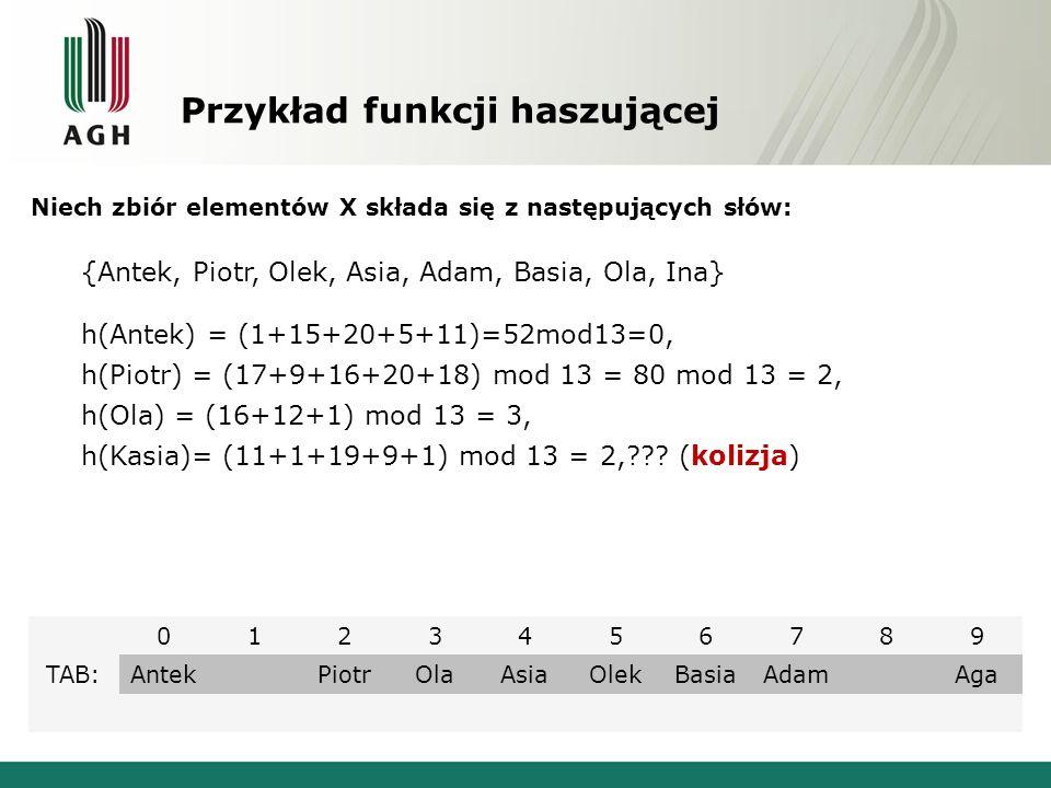 Przykład funkcji haszującej 0123456789 TAB:Antek PiotrOlaAsiaOlekBasiaAdam Aga Niech zbiór elementów X składa się z następujących słów: {Antek, Piotr,