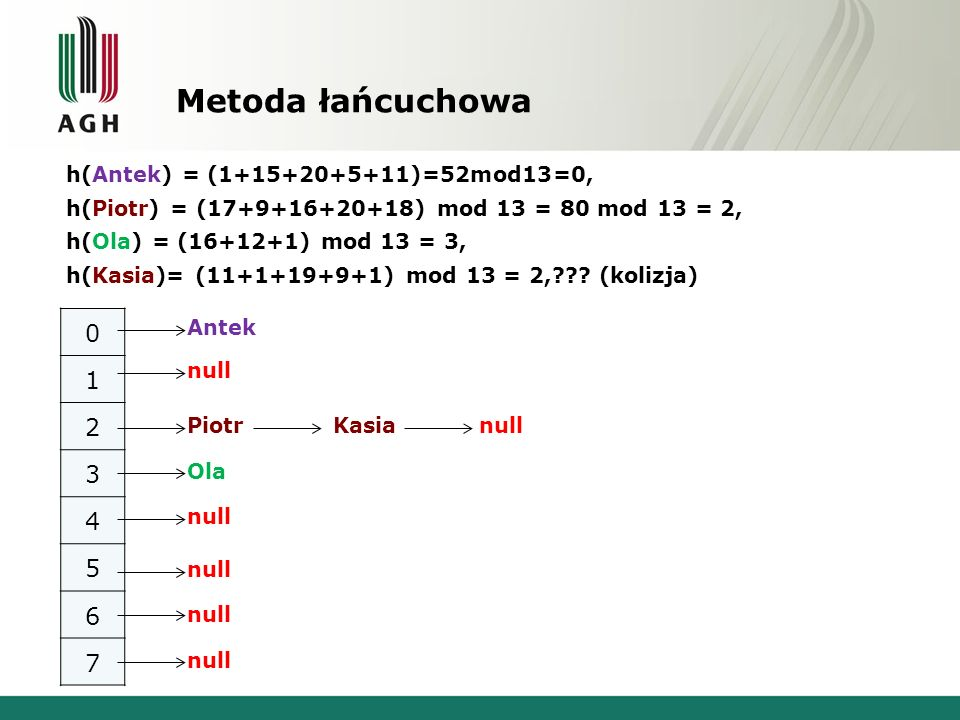 h(Antek) = (1+15+20+5+11)=52mod13=0, h(Piotr) = (17+9+16+20+18) mod 13 = 80 mod 13 = 2, h(Ola) = (16+12+1) mod 13 = 3, h(Kasia)= (11+1+19+9+1) mod 13