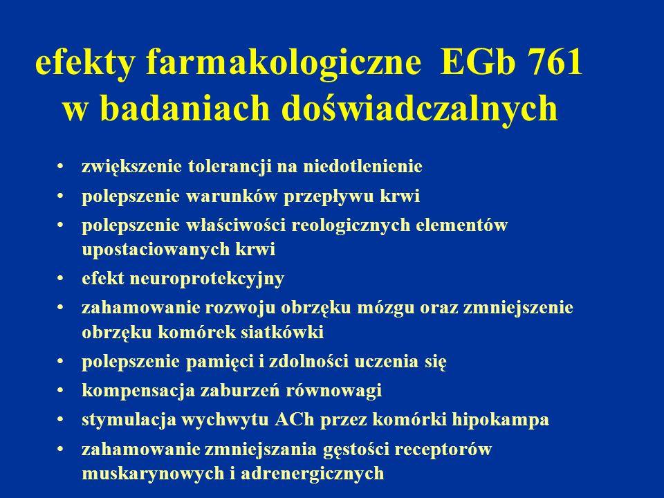 efekty farmakologiczne EGb 761 w badaniach doświadczalnych zwiększenie tolerancji na niedotlenienie polepszenie warunków przepływu krwi polepszenie wł