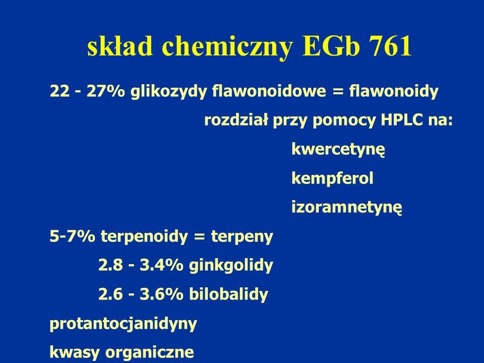 skład chemiczny EGb 761 22 - 27% glikozydy flawonoidowe = flawonoidy rozdział przy pomocy HPLC na: kwercetynę kempferol izoramnetynę 5-7% terpenoidy =