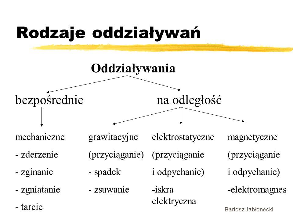 Bartosz Jabłonecki Rodzaje oddziaływań Oddziaływania magnetyczne (przyciąganie i odpychanie) -elektromagnes elektrostatyczne (przyciąganie i odpychani