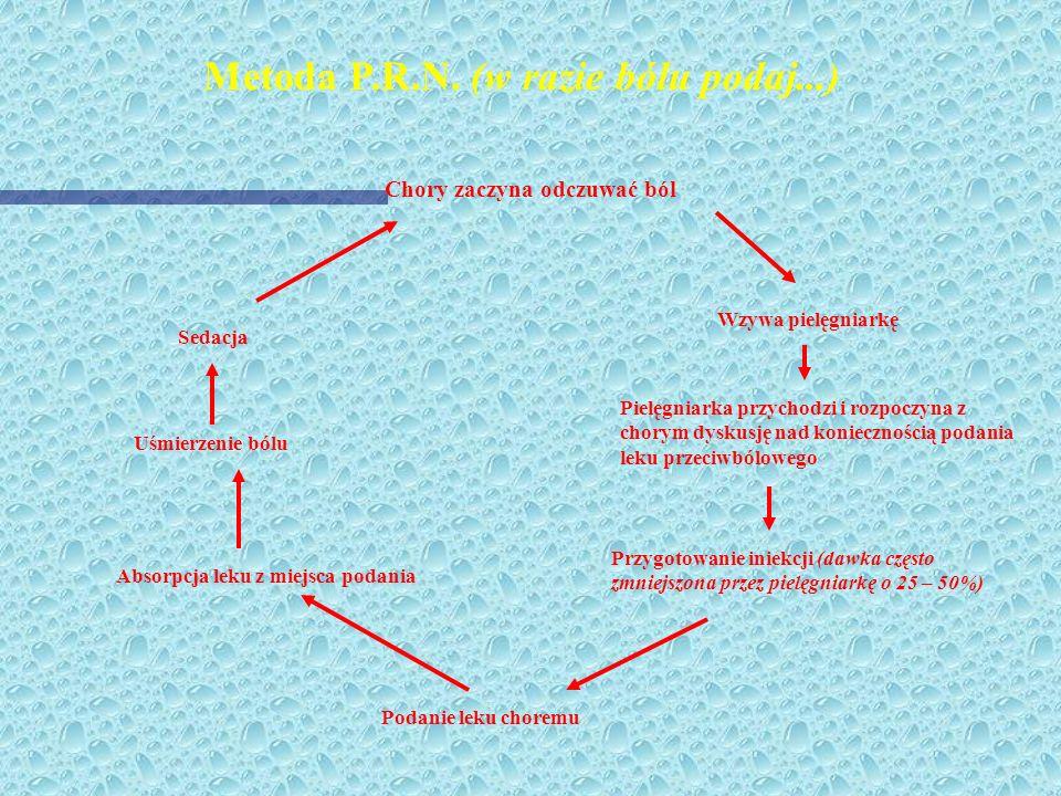 Metoda PCA (analgezja sterowana przez chorego) Chory zaczyna odczuwać ból Sedacja Uśmierzenie bólu Uruchamia system PCA Infuzja leku Wiązanie leku z r