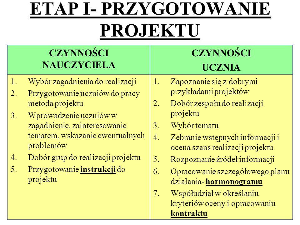 11 ETAP I- PRZYGOTOWANIE PROJEKTU CZYNNOŚCI NAUCZYCIELA CZYNNOŚCI UCZNIA 1.Wybór zagadnienia do realizacji 2.Przygotowanie uczniów do pracy metoda pro