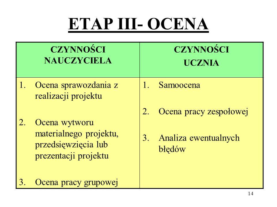 14 ETAP III- OCENA CZYNNOŚCI NAUCZYCIELA CZYNNOŚCI UCZNIA 1.Ocena sprawozdania z realizacji projektu 2.Ocena wytworu materialnego projektu, przedsięwz