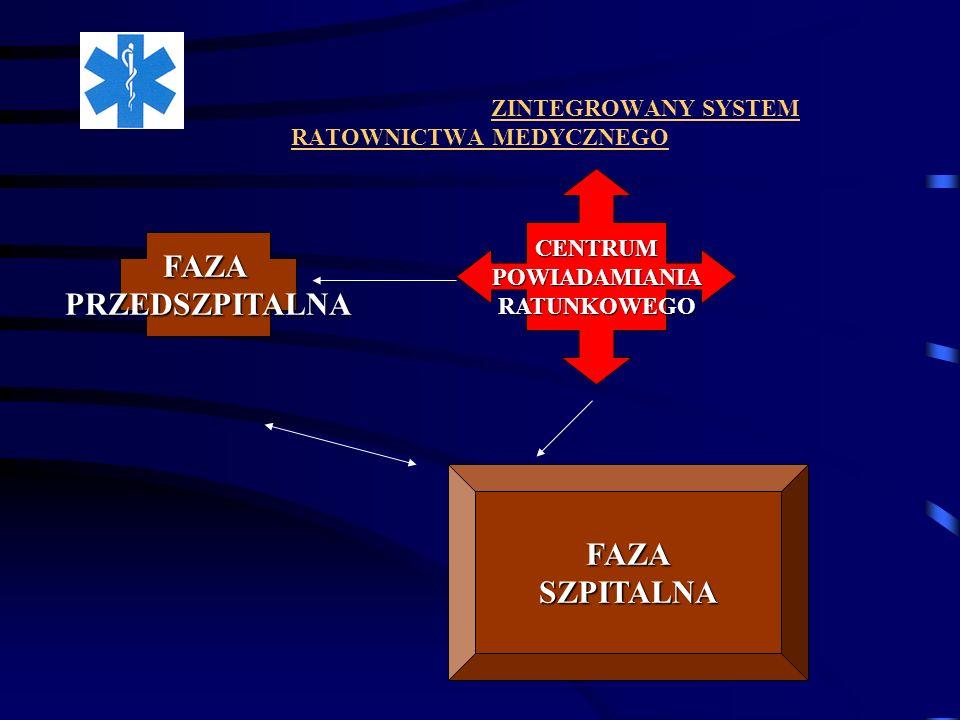 ZINTEGROWANY SYSTEM RATOWNICTWA MEDYCZNEGO FAZAPRZEDSZPITALNA FAZASZPITALNA CENTRUMPOWIADAMIANIARATUNKOWEGO