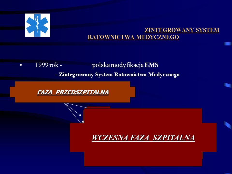 ZINTEGROWANY SYSTEM RATOWNICTWA MEDYCZNEGO 1999 rok - polska modyfikacja EMS - Zintegrowany System Ratownictwa Medycznego Pierwsza Pomoc POMOC KWALIFI