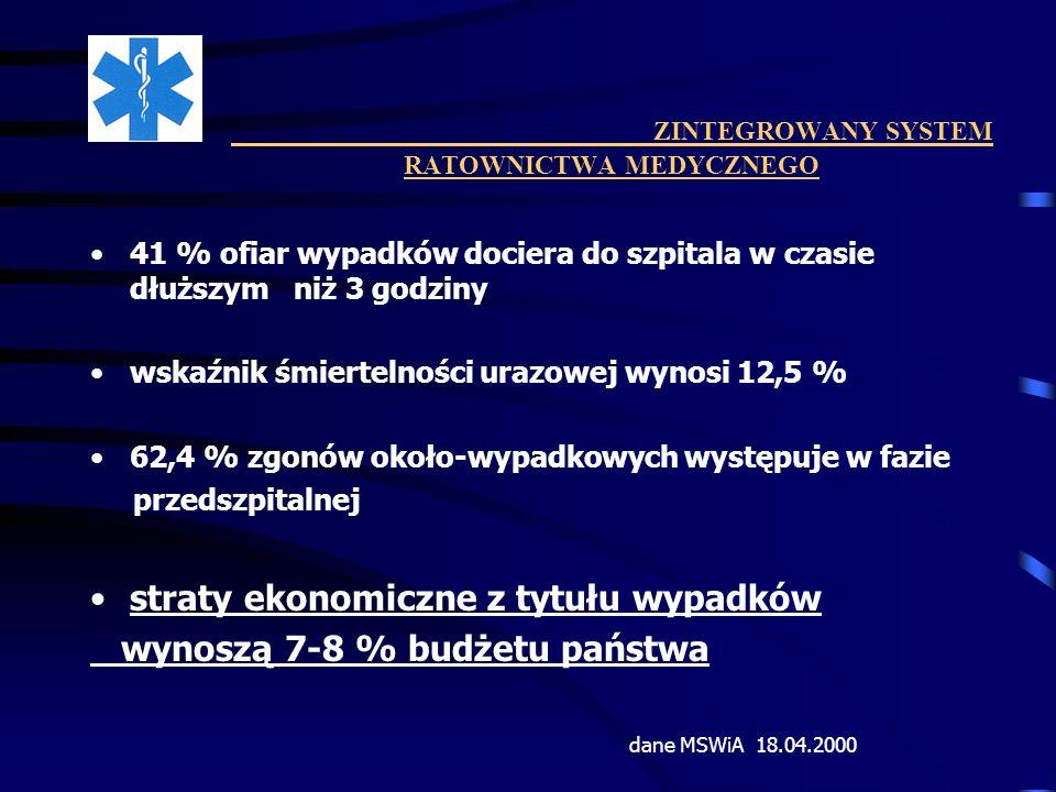 ZINTEGROWANY SYSTEM RATOWNICTWA MEDYCZNEGO 41 % ofiar wypadków dociera do szpitala w czasie dłuższym niż 3 godziny wskaźnik śmiertelności urazowej wyn