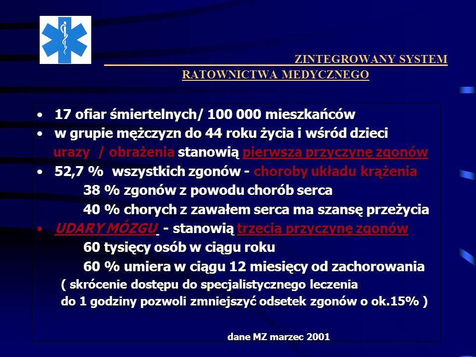 ZINTEGROWANY SYSTEM RATOWNICTWA MEDYCZNEGO 1999 rok - polska modyfikacja EMS - Zintegrowany System Ratownictwa Medycznego Pierwsza Pomoc POMOC KWALIFIKOWANA Szpital II° Szpitalny Oddział Medycyny Ratunkowej Szpital III° Szpital III° Kliniczny Oddział Medycyny Ratunkowej edukacja- programy naukowo-badawcze Szpital I° Szpitalny Oddział Medycyny Ratunkowej WCZESNA FAZA SZPITALNA FAZA PRZEDSZPITALNA