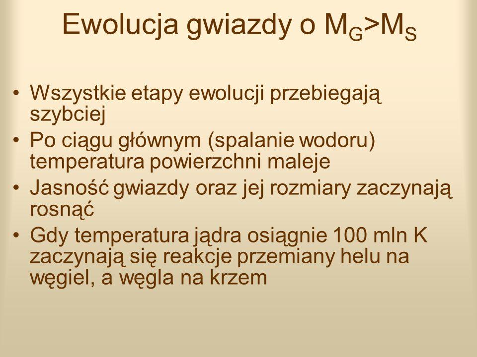 Ewolucja gwiazdy o M G >M S Wszystkie etapy ewolucji przebiegają szybciej Po ciągu głównym (spalanie wodoru) temperatura powierzchni maleje Jasność gw