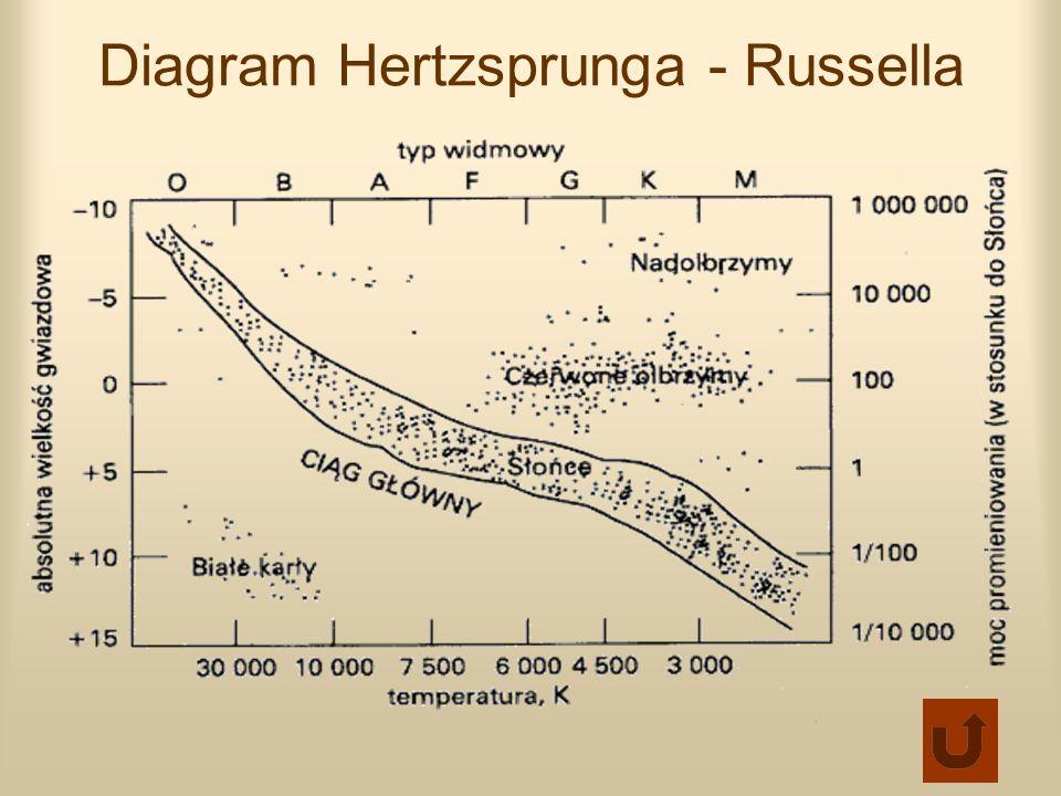 Opis diagramu Hertzsprunga - Russella Jasność widoczną gwiazdy opisuje wielkość gwiazdowa m, aby można było porównać między sobą cechy gwiazd należy wyeliminować wpływ odległości od obserwatora na wynik obserwacji.