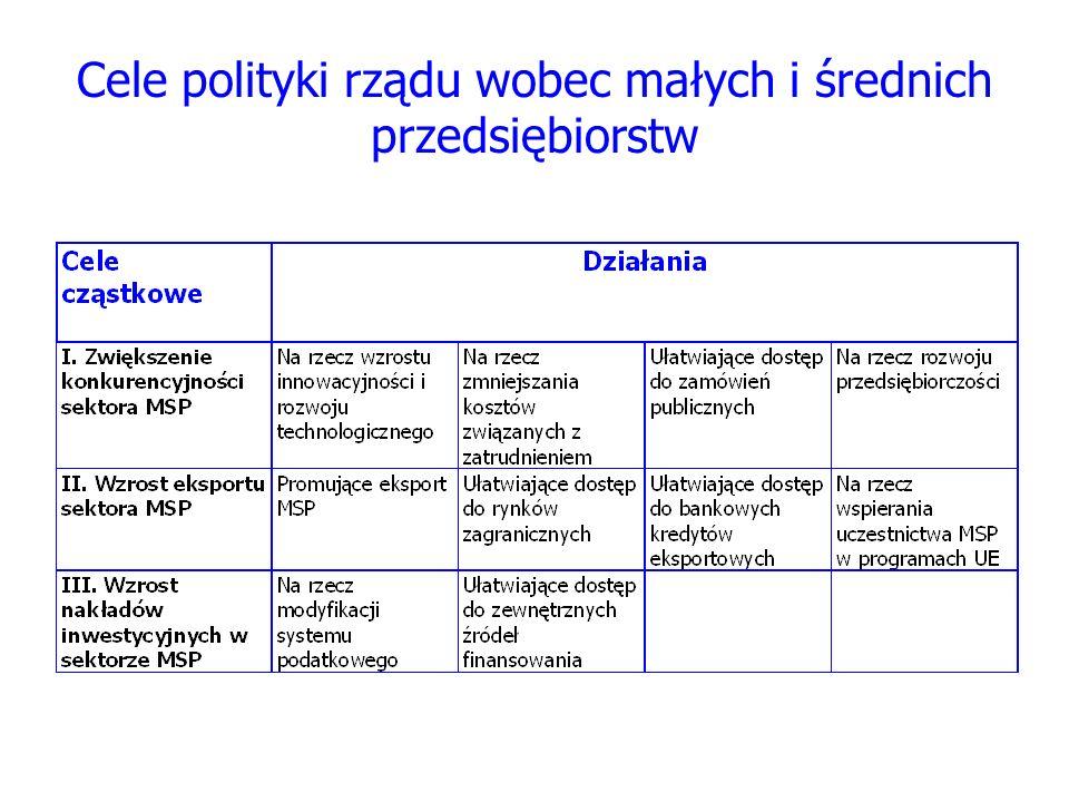 Cele polityki rządu wobec małych i średnich przedsiębiorstw