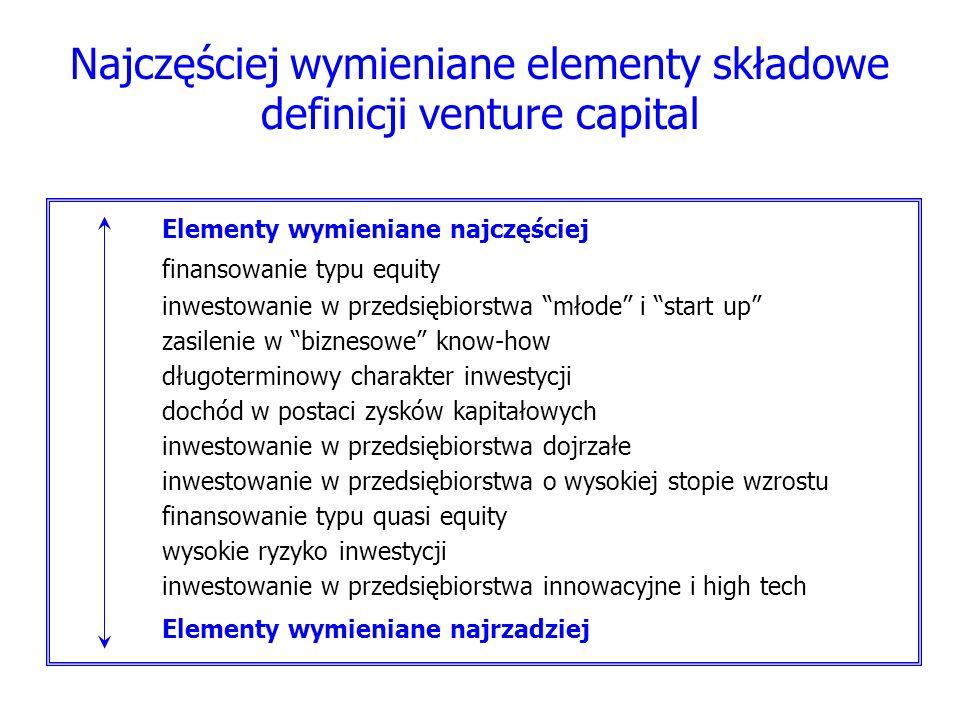 Najczęściej wymieniane elementy składowe definicji venture capital Elementy wymieniane najczęściej finansowanie typu equity inwestowanie w przedsiębio