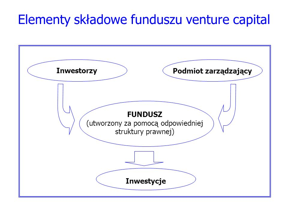 Elementy składowe funduszu venture capital InwestorzyPodmiot zarządzający Inwestycje FUNDUSZ (utworzony za pomocą odpowiedniej struktury prawnej)