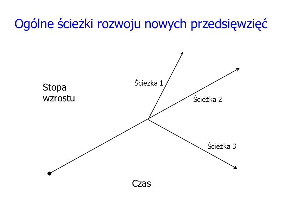 Ogólne ścieżki rozwoju nowych przedsięwzięć Ścieżka 1 Ścieżka 3 Ścieżka 2 Stopa wzrostu Czas