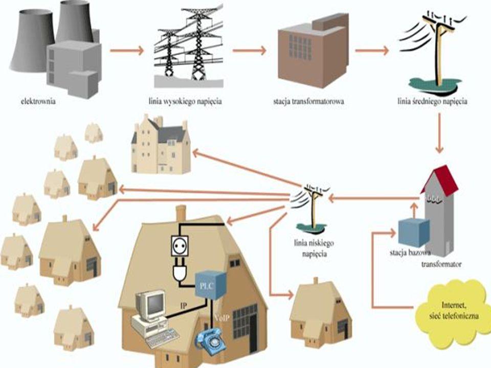 Droga satelitarna Telewizja satelitarna jest w Polsce bardzo powszechna, jednak rzadko kto wykorzystuje ją do łączenia się z internetem.