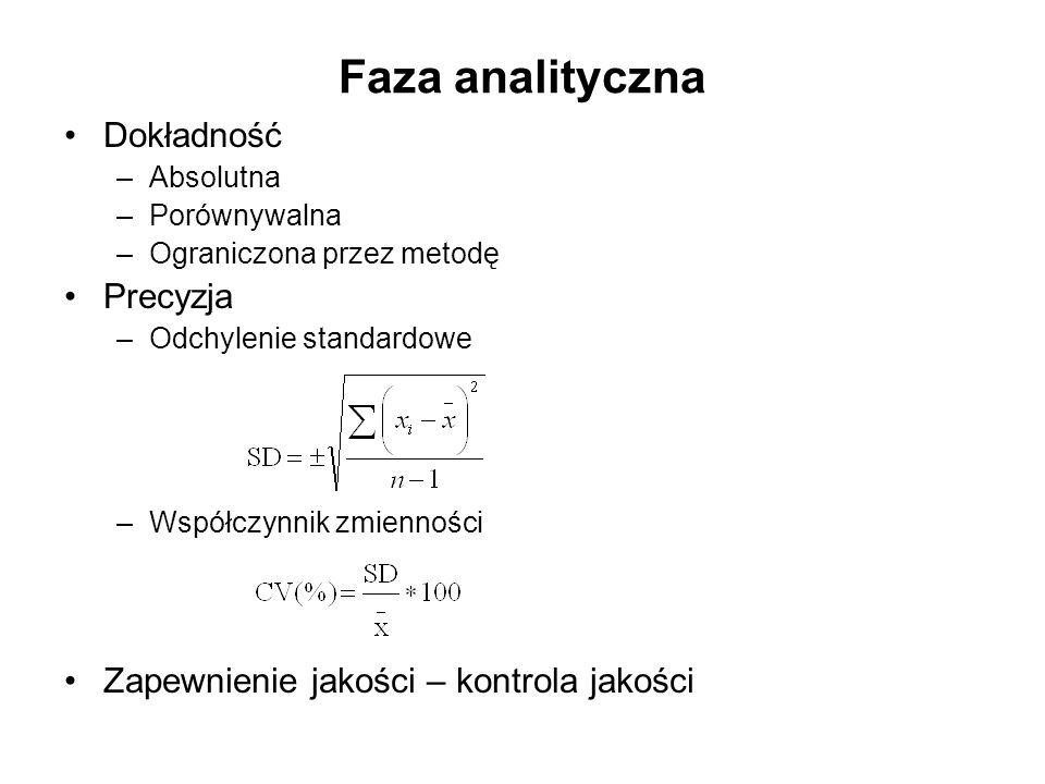 Faza analityczna Dokładność –Absolutna –Porównywalna –Ograniczona przez metodę Precyzja –Odchylenie standardowe –Współczynnik zmienności Zapewnienie jakości – kontrola jakości